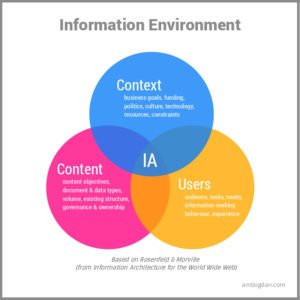 Defining Information Architecture